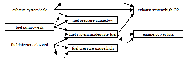 Example - part of a cause/effect model for vehicle problems