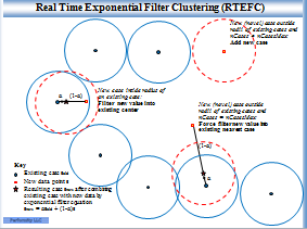 Real Time Exponential Filter Clustering - Click for full sized image