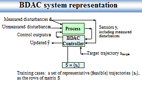 BDAC System Representation - Click for full-sized image