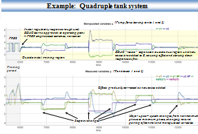 BDAC Quad Tank System Plots - Click for full-sized image
