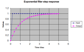 Exponential filter step response - click for full-sized image