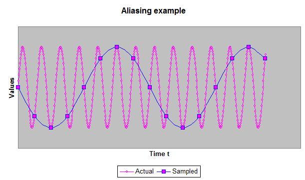Aliasing Example