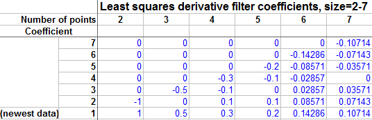 least squares derivative filter coefficients for 2-7 data points