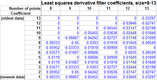 least squares derivative filter coefficients for 8-13 data points
