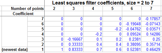 Least Squares Filter