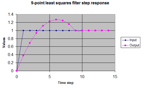 Least Squares Filter Step Response - Click for full-sized image