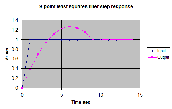 Least Squares Filter step response, showing overshoot