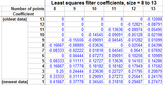 least squares filter coefficients for 8-13 data points